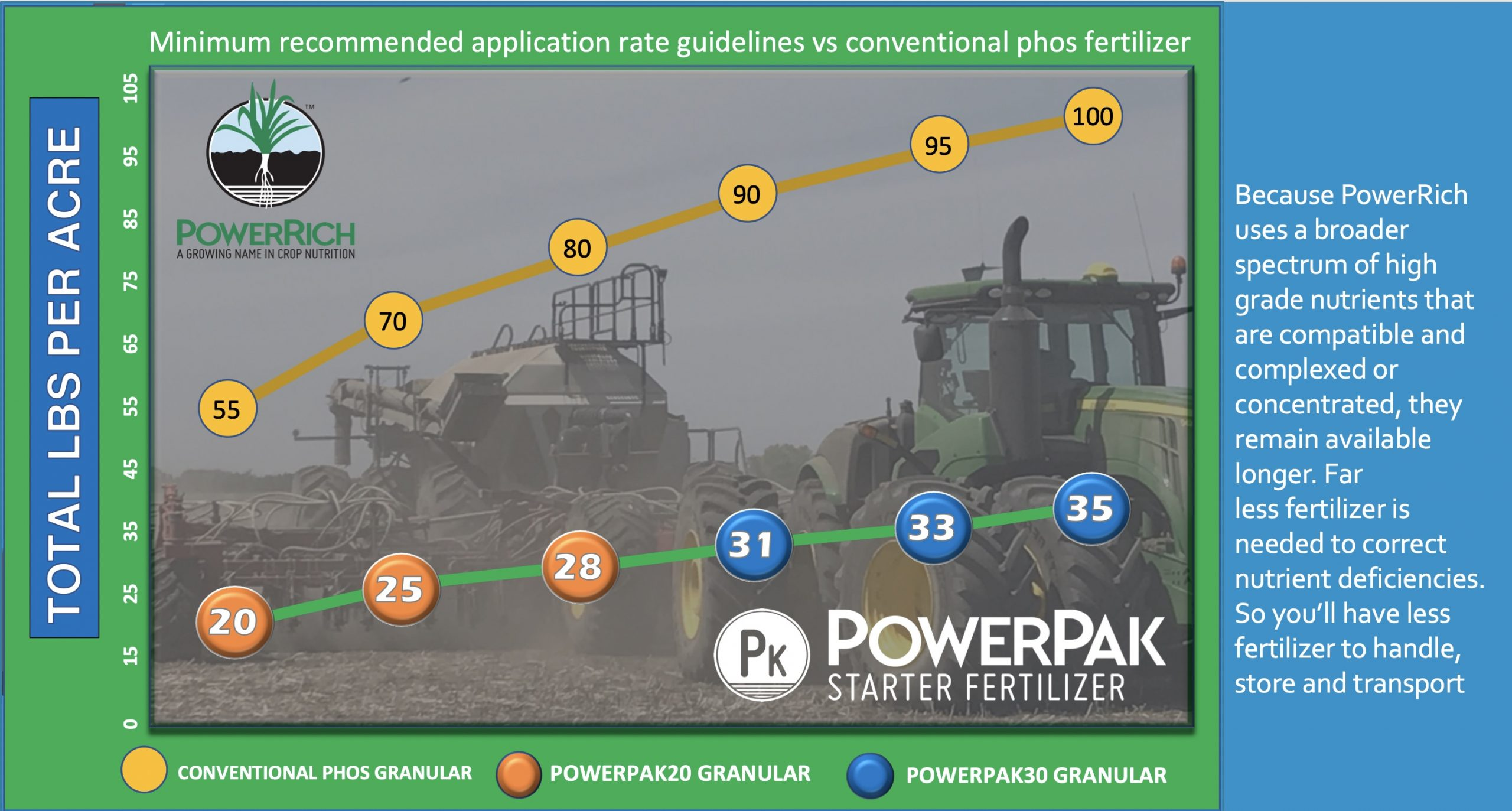 Because PowerRich uses a broader spectrum of high grade nutrients that are compatible and complexed or concentrated, they remain available for longer. Far less fertilizer is needed to correct nutrient deficiencies, so you'll have less fertilizer to handle, store and transport.